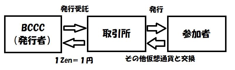 f:id:jyutakugyoseiku:20170826132009p:plain