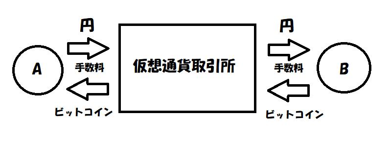 f:id:jyutakugyoseiku:20170929170439p:plain