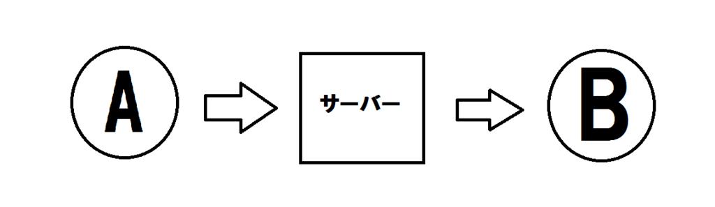 f:id:jyutakugyoseiku:20171208144859p:plain