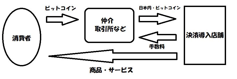 f:id:jyutakugyoseiku:20180113122111p:plain