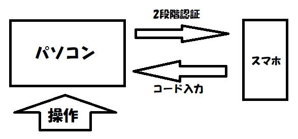 f:id:jyutakugyoseiku:20180128105835p:plain