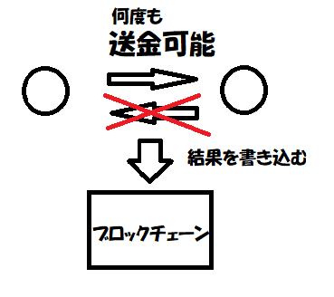 f:id:jyutakugyoseiku:20180129113724p:plain