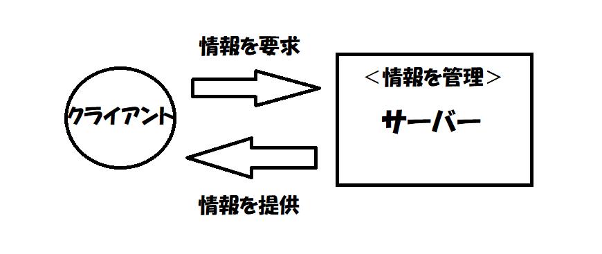 f:id:jyutakugyoseiku:20180226183520p:plain