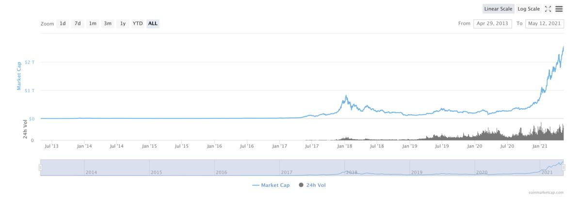 仮想通貨の時価総額チャート