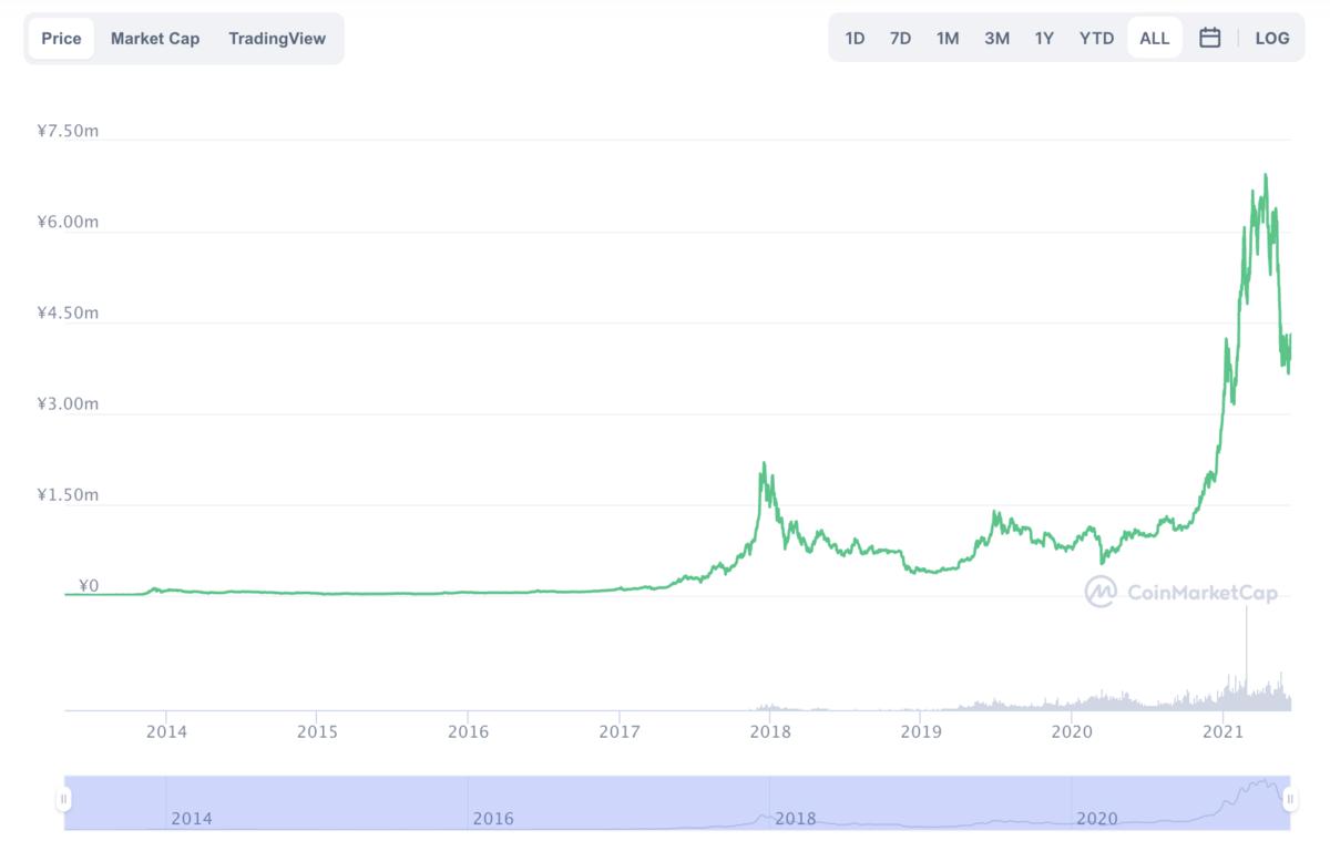 ビットコインの価格