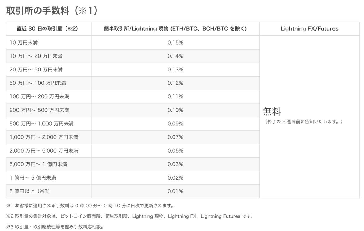 bitFlyer Lightning 手数料率表