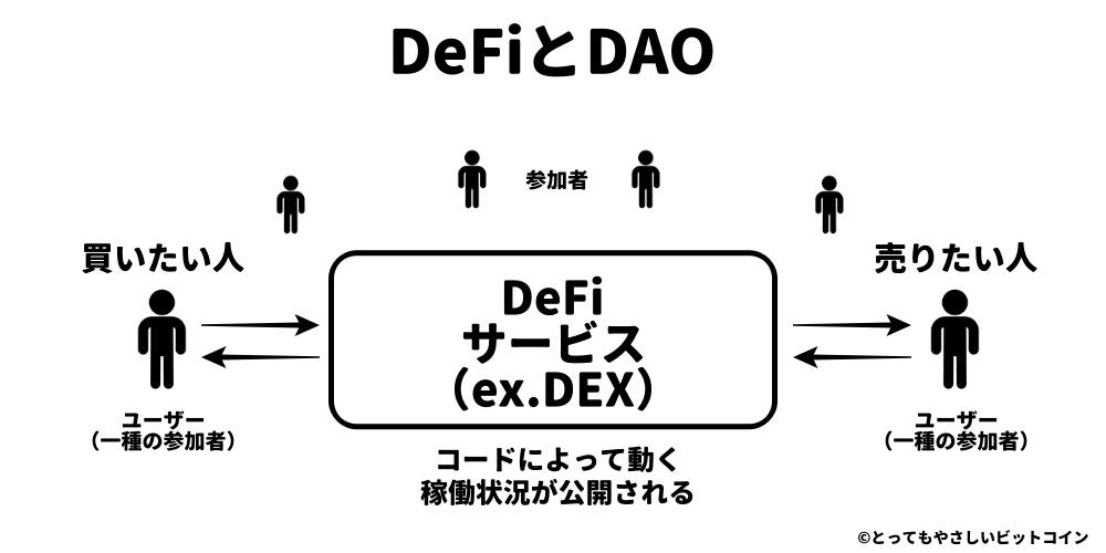 DeFiとDAO