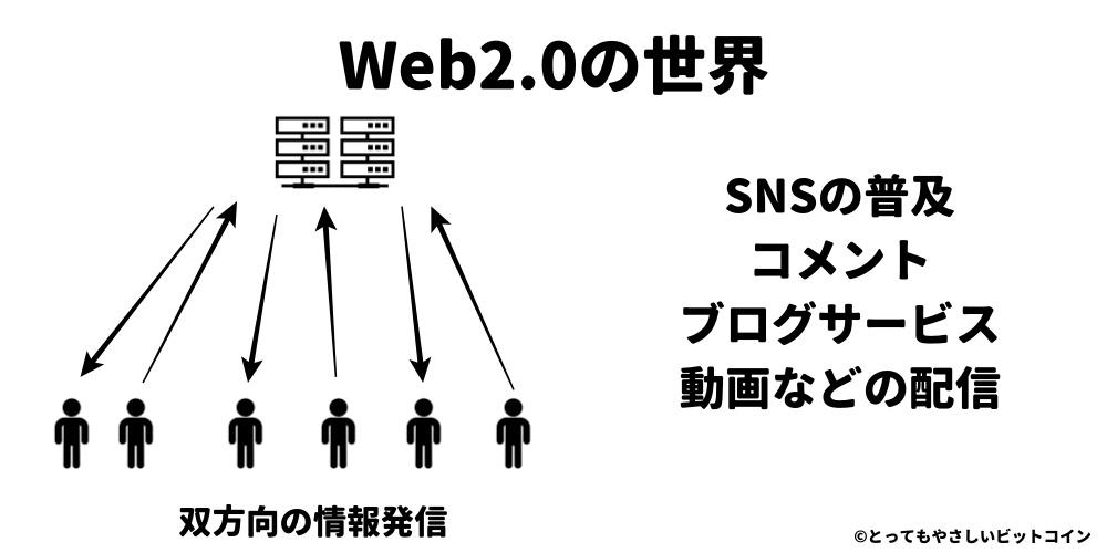 Web2.0とは