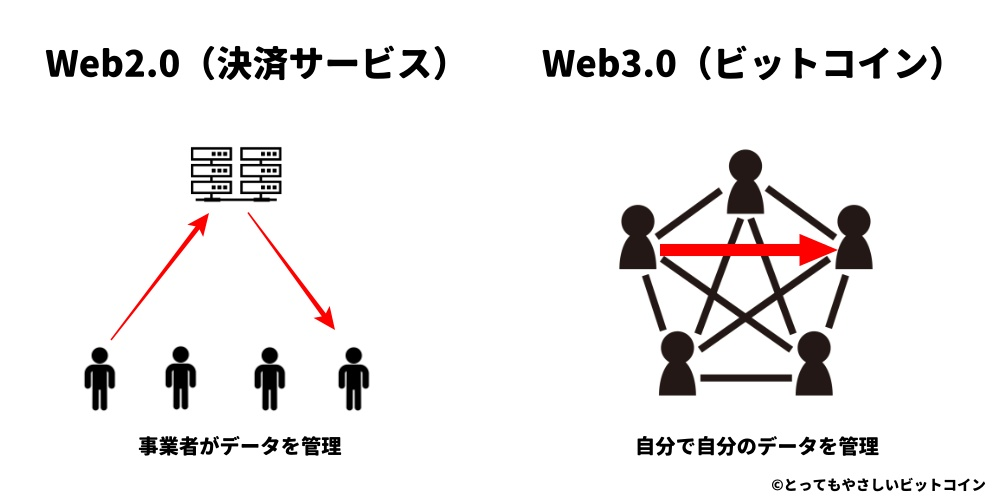 Web3.0とは