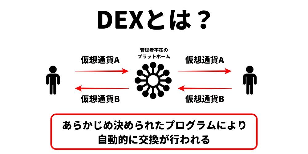DEXとは