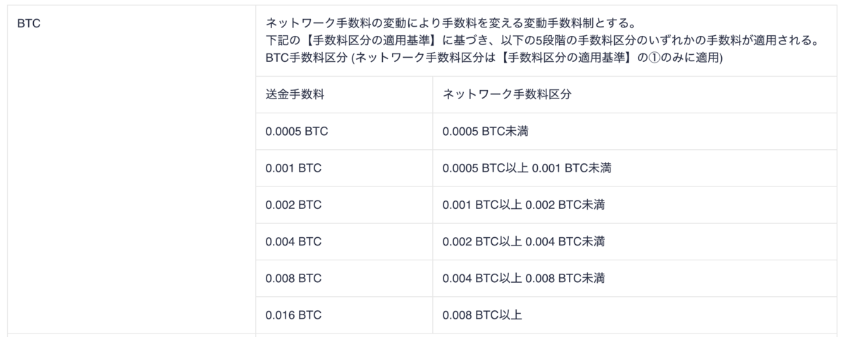 coincheck(コインチェック)BTC送金手数料表