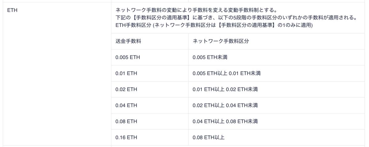 Coincheck(コインチェック)ETH手数料変動表