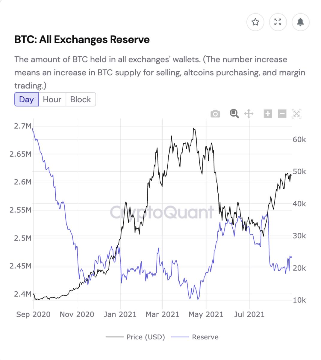 取引所が受け取るビットコイン数量の推移と価格推移