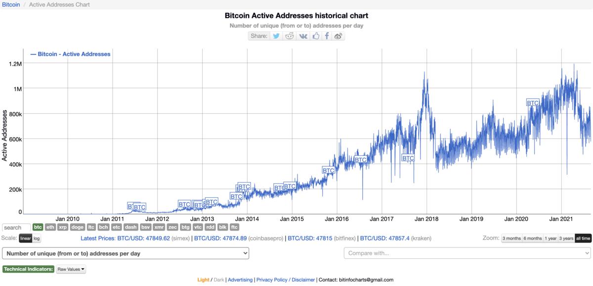 ビットコインのアクティブアドレス数の推移
