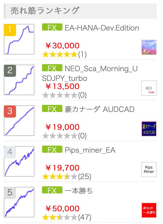 シストレEA売れ筋ランキング(2019.3.30時点)