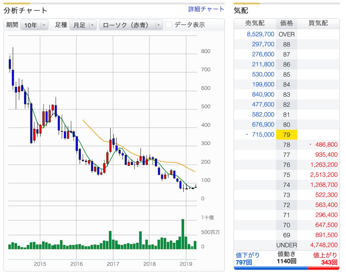 JDI(ジャパンディスプレイ)上場からの株価推移