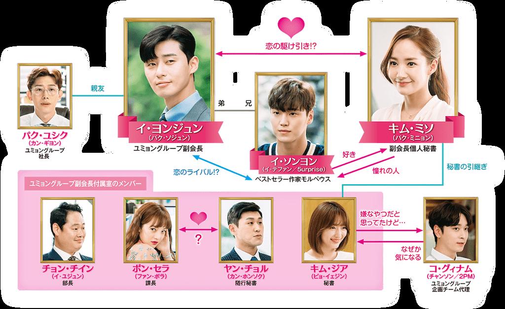 f:id:k-drama-sp:20201025203621p:image