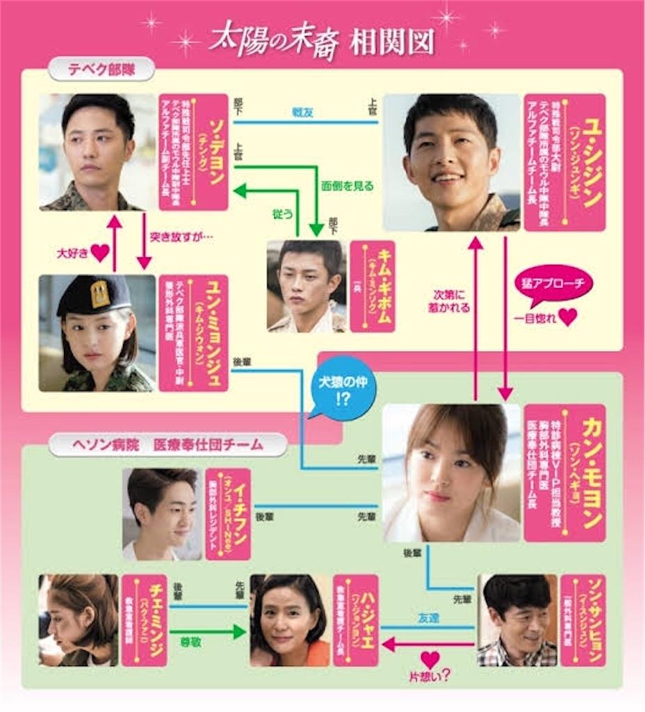 f:id:k-drama-sp:20201025214143j:image