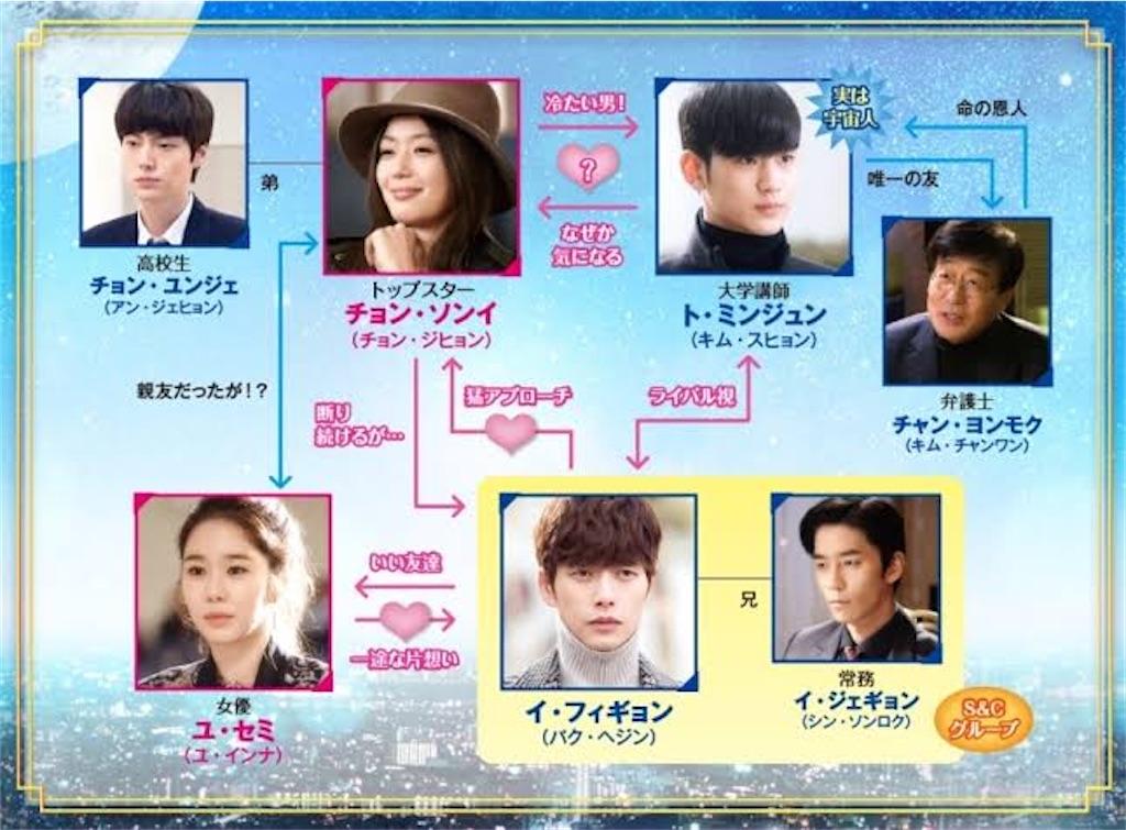f:id:k-drama-sp:20201030203935j:image