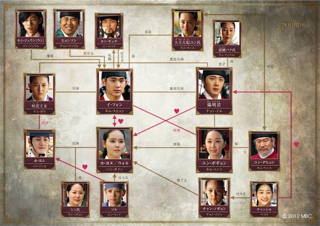f:id:k-drama-sp:20201105002849j:image
