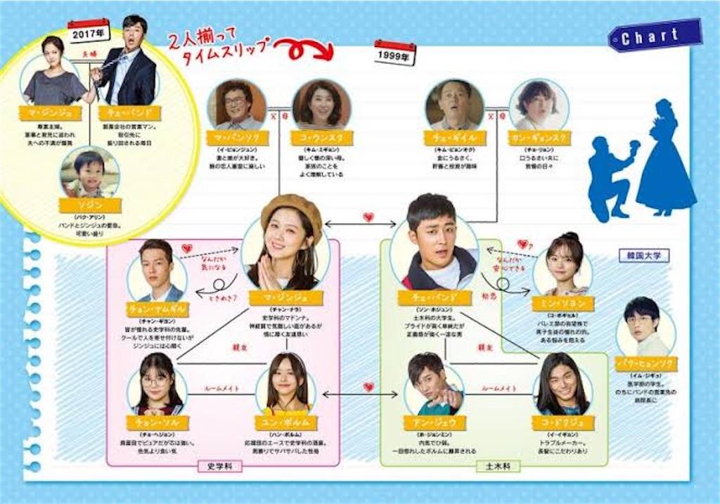 f:id:k-drama-sp:20201109003002j:image