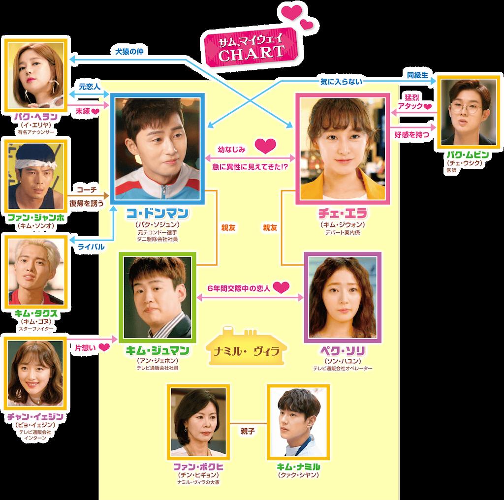 f:id:k-drama-sp:20201109174049p:image