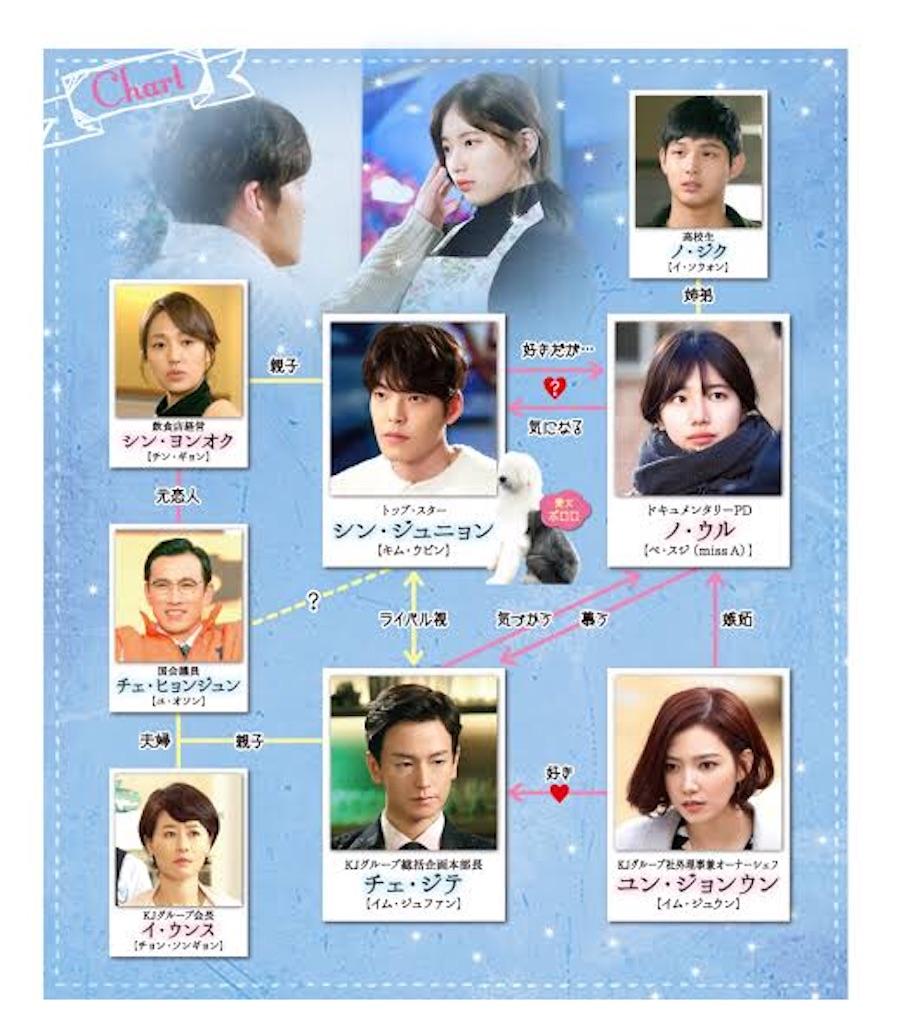 f:id:k-drama-sp:20201110192530j:image