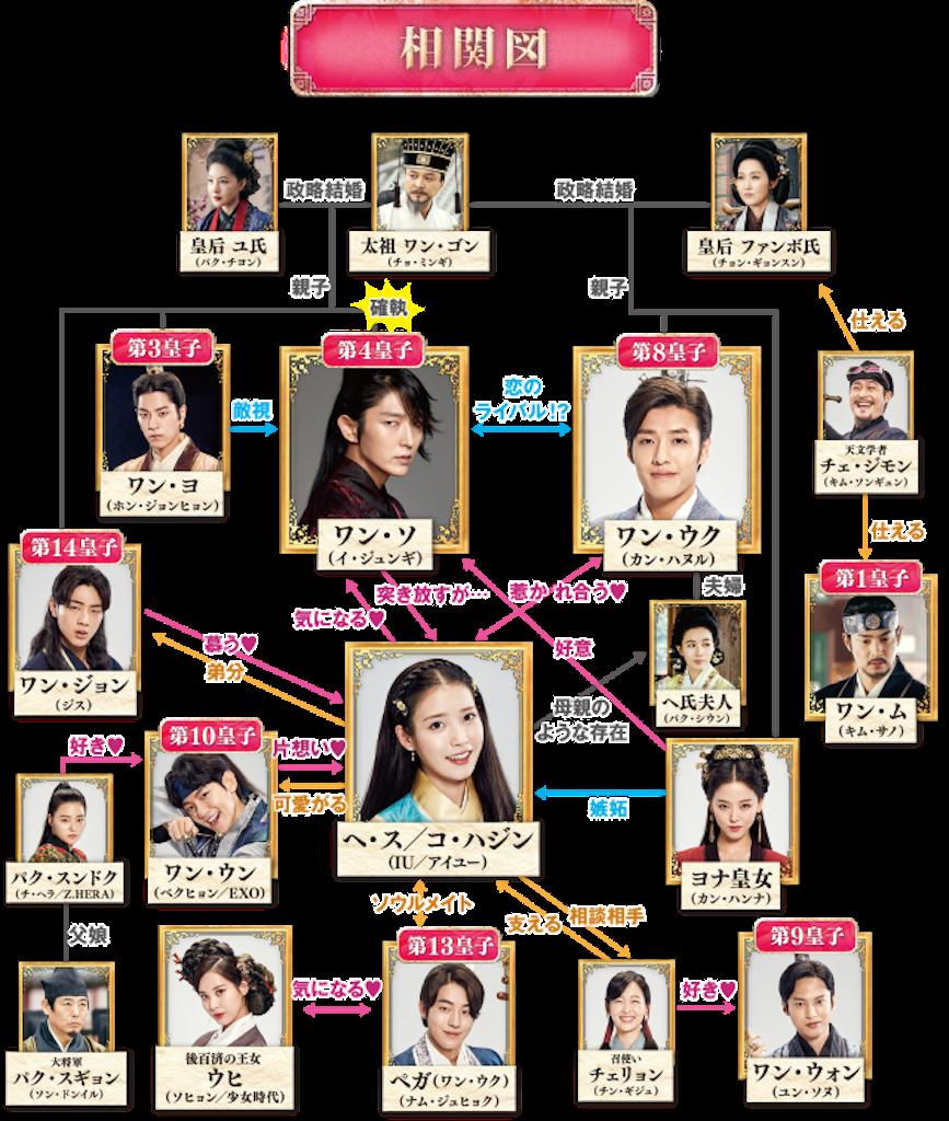f:id:k-drama-sp:20201112104154p:image
