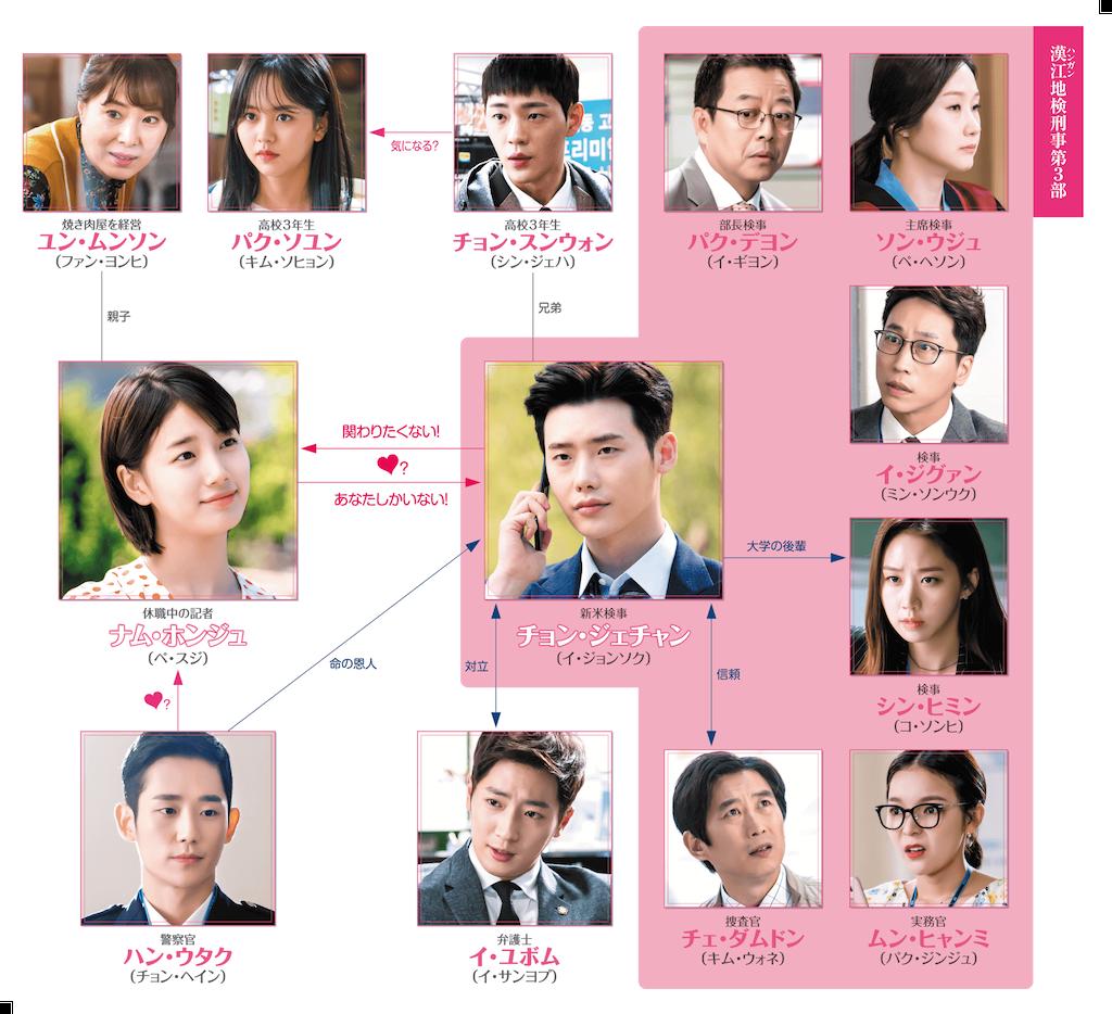 f:id:k-drama-sp:20201114002939p:image