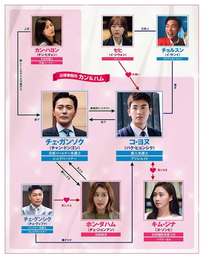 f:id:k-drama-sp:20201117212412j:image