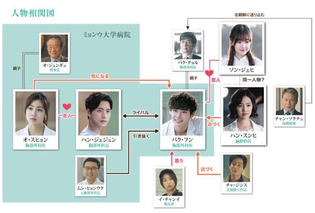 f:id:k-drama-sp:20201120152309j:image