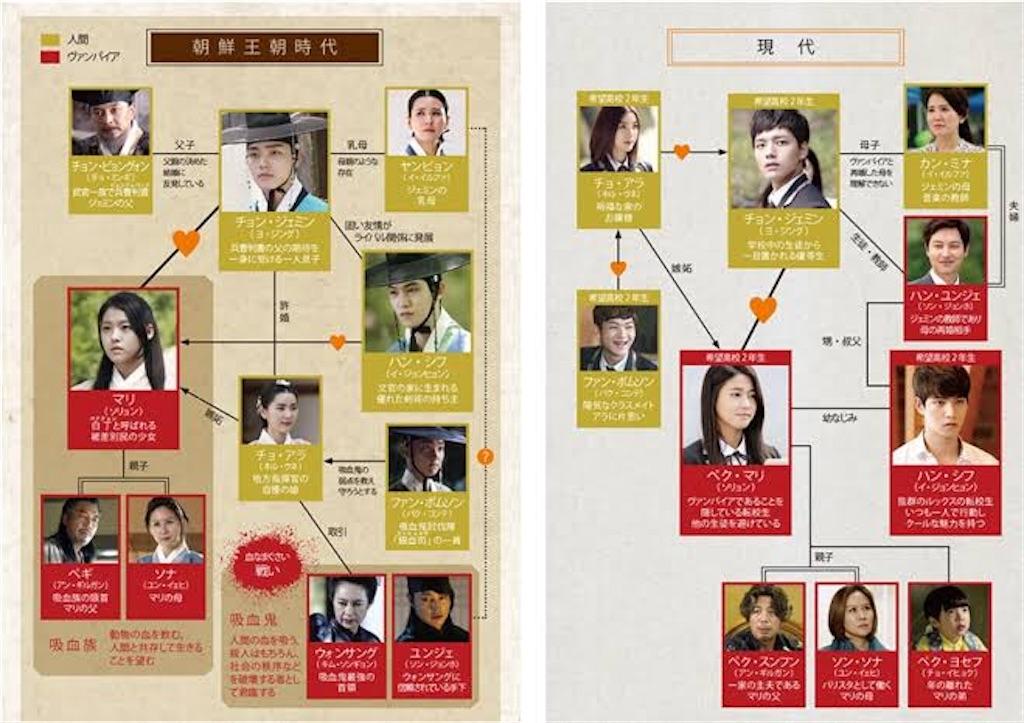 f:id:k-drama-sp:20201124010535j:image
