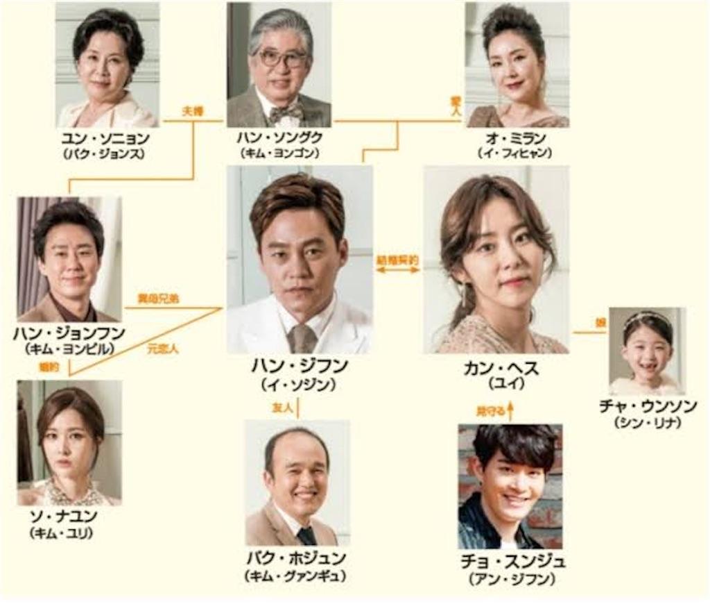f:id:k-drama-sp:20201125000132j:image