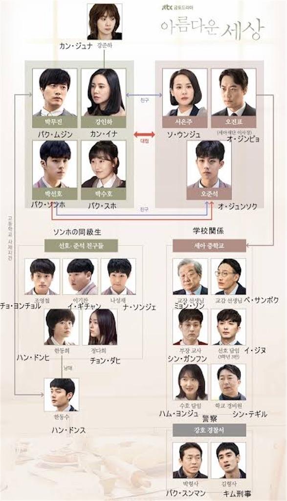 f:id:k-drama-sp:20201126144156j:image