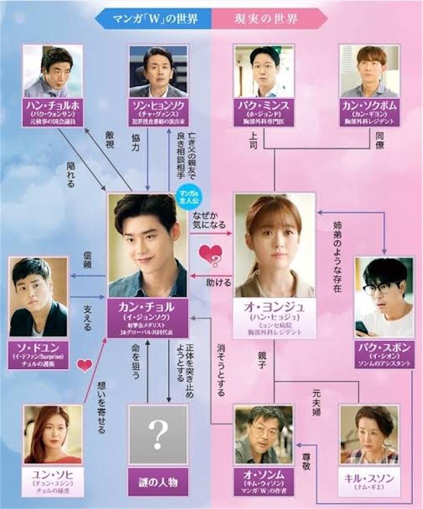 f:id:k-drama-sp:20201130161208j:image