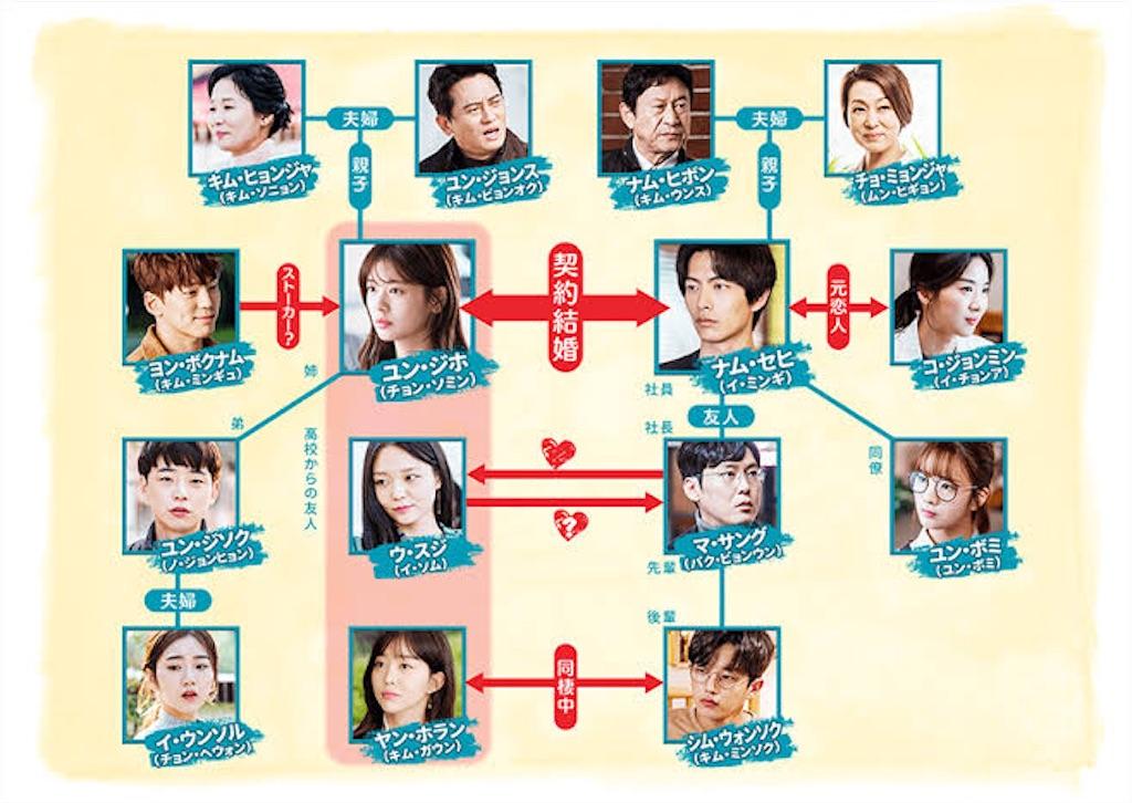 f:id:k-drama-sp:20201201152856j:image