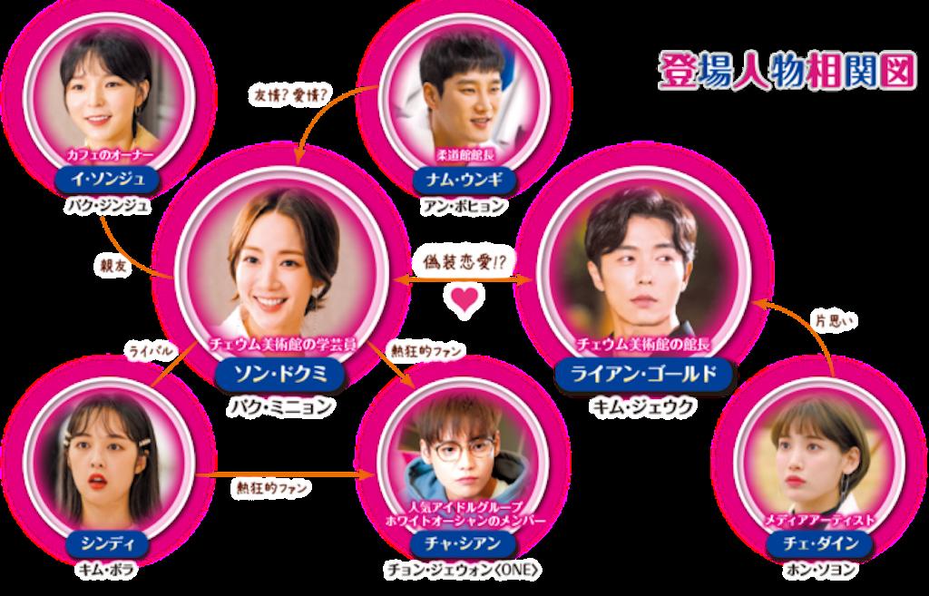 f:id:k-drama-sp:20201203132401p:image