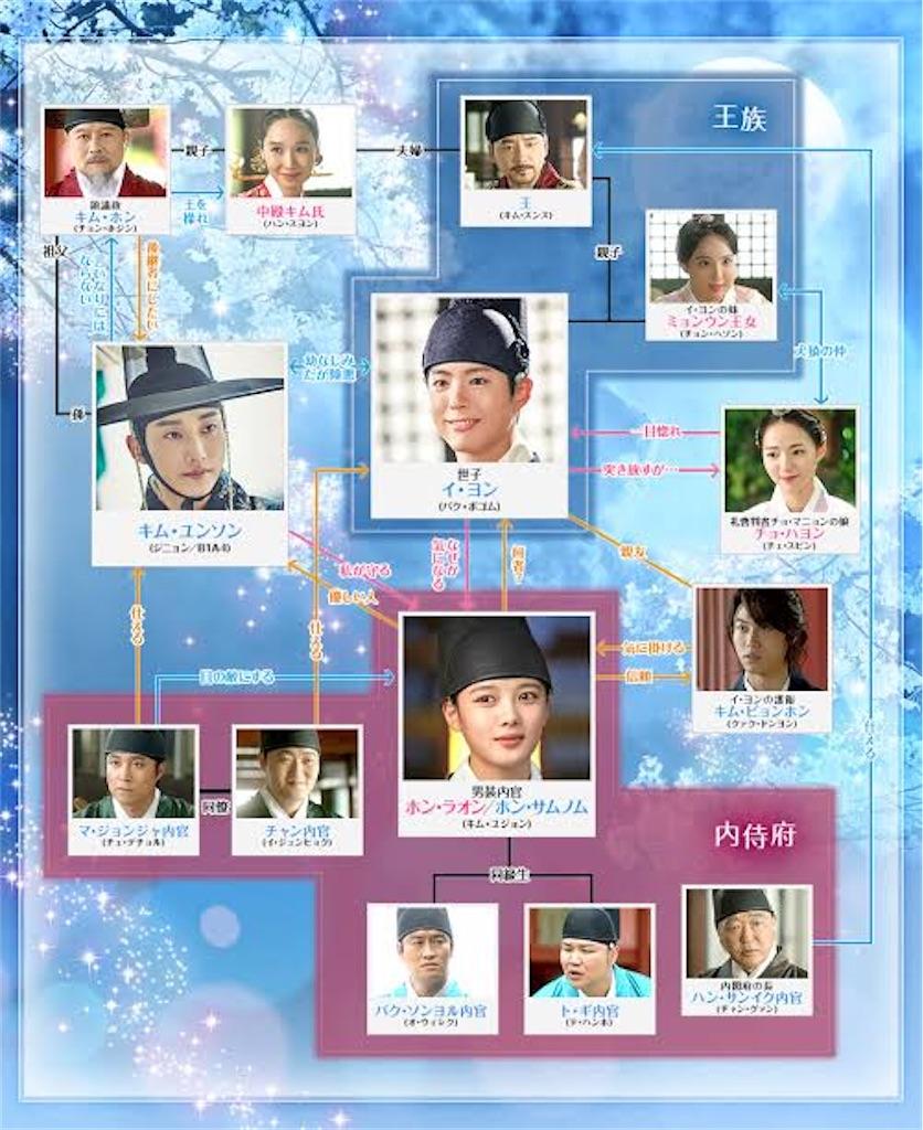f:id:k-drama-sp:20201207195544j:image