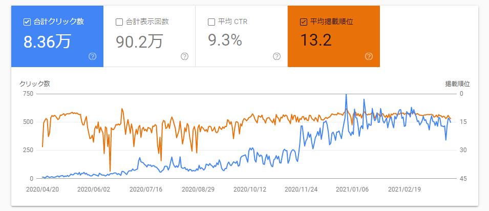 ブログのPV数が大きく減る