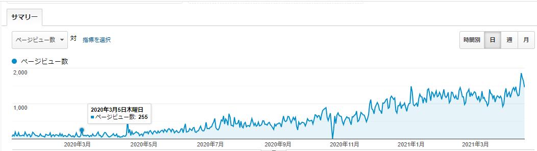 ブログ毎日更新365日