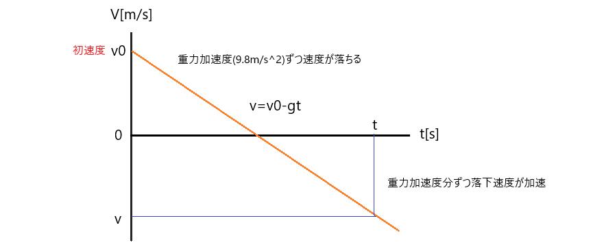 鉛直投げ上げ v-tグラフ