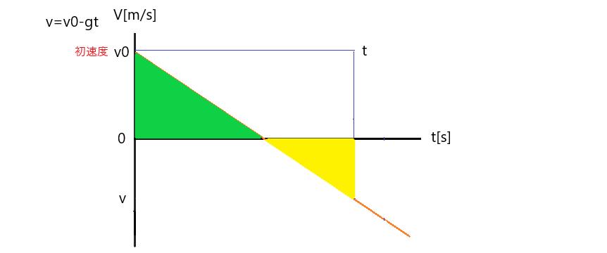 鉛直投げ上げ運動 v-tグラフ