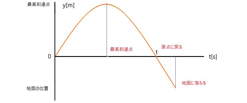 鉛直投げ上げ運動 y-tグラフ