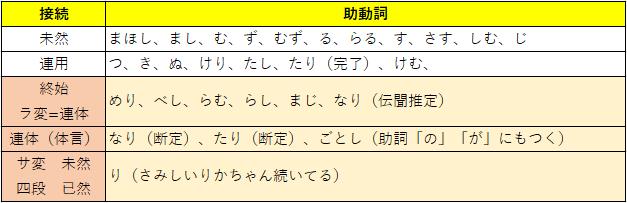 古典 助動詞の接続一覧表