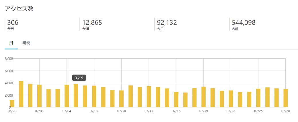 ブログ月9万pv