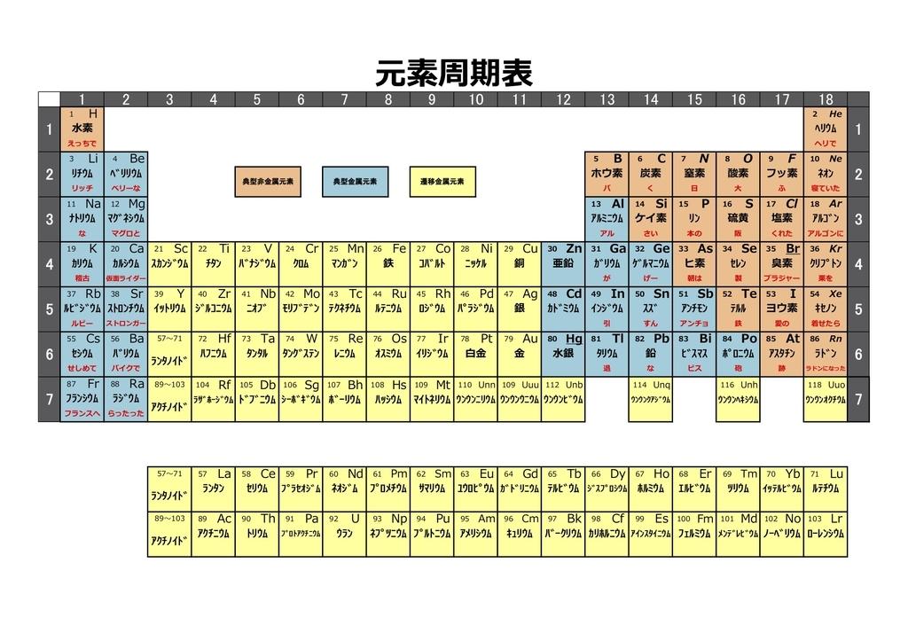 サマリウム は 原子 番号 何 番