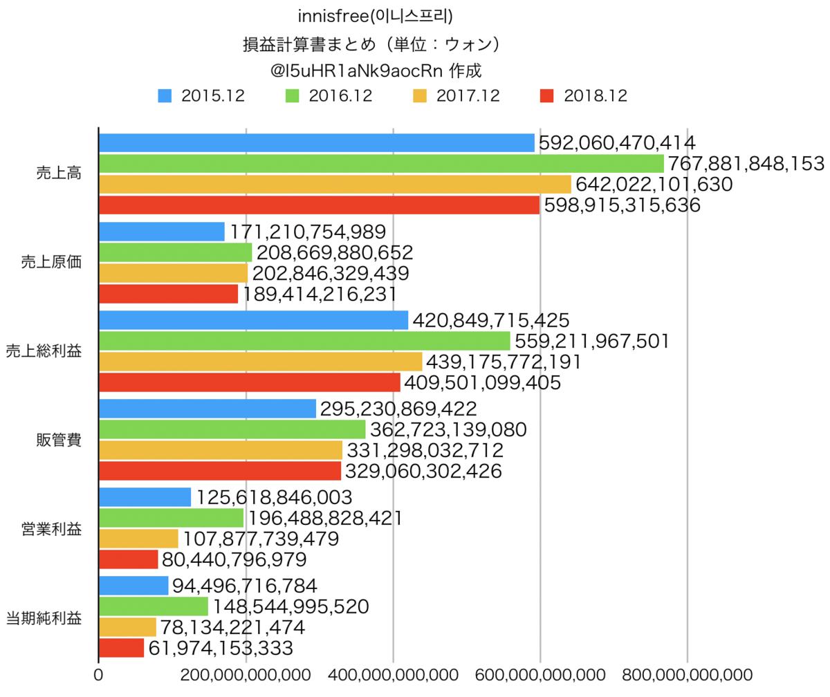 innisfree(이니스프리)損益計算書 売上高 営業利益 当期純利益 まとめグラフ