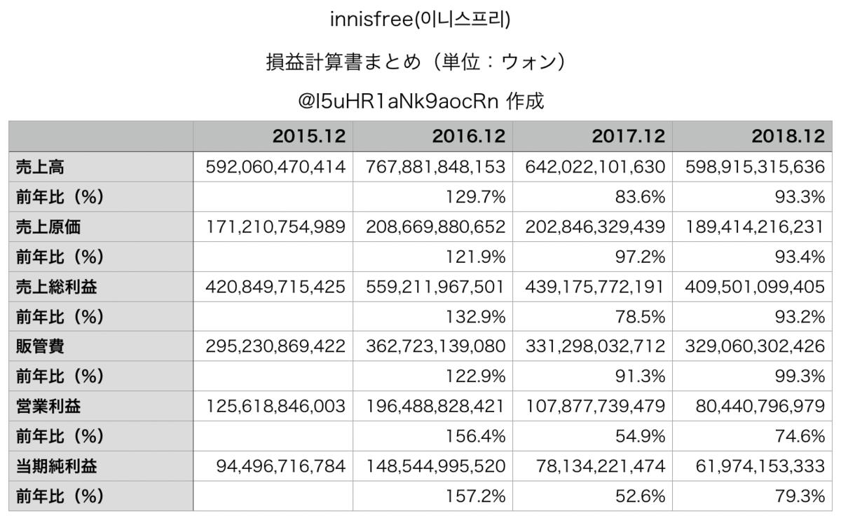 innisfree(이니스프리)損益計算書 売上高 営業利益 当期純利益 まとめ表