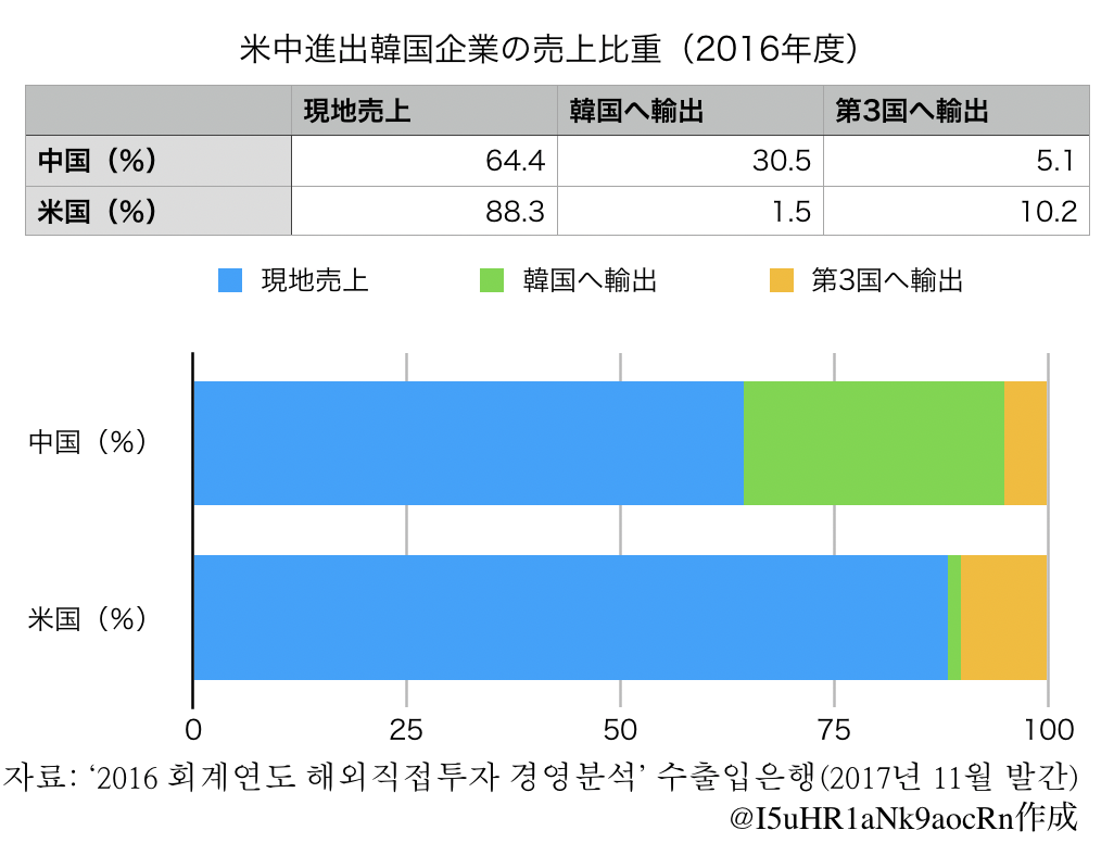 米中進出韓国企業の売上比重(2016年度)