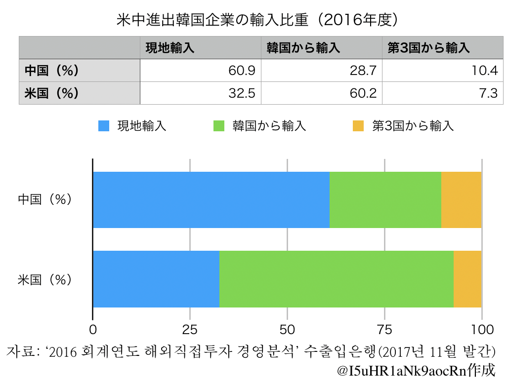 米中進出韓国企業の輸入比重(2016年度)